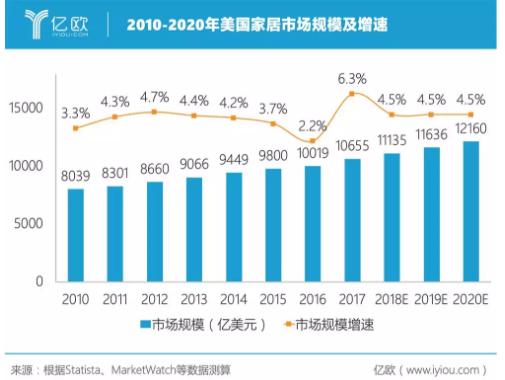 2019家居市场趋势