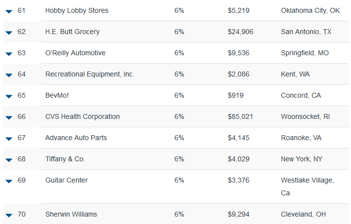 Stores Hot 100 Retailers